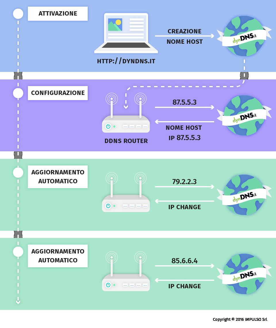 Aggiornamento DNS Dinamico - dynDNS - DNS dinamico gratuito - Free dyndns