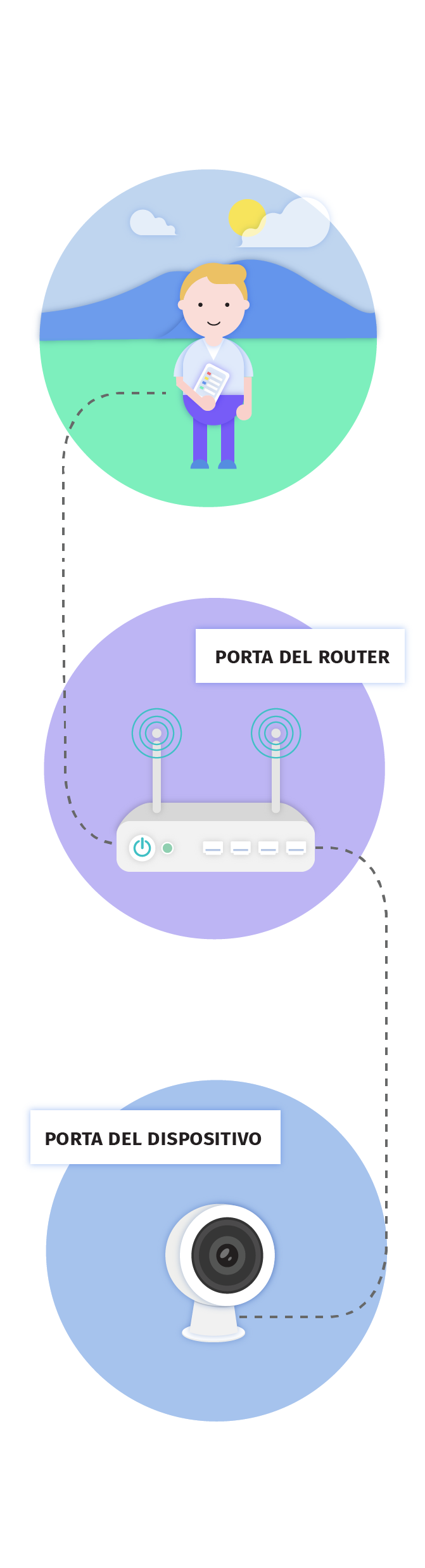 Port Forwarding - Documentazione - dynDNS.it - DNS dinamico gratuito - Free dyndns